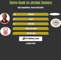 Steve Cook vs Jordan Zemura h2h player stats