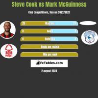 Steve Cook vs Mark McGuinness h2h player stats