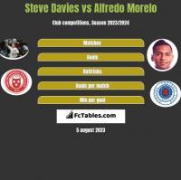 Steve Davies vs Alfredo Morelo h2h player stats