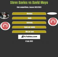 Steve Davies vs David Moyo h2h player stats