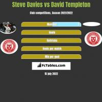 Steve Davies vs David Templeton h2h player stats