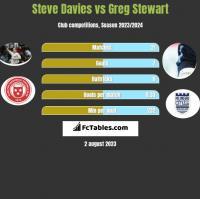 Steve Davies vs Greg Stewart h2h player stats
