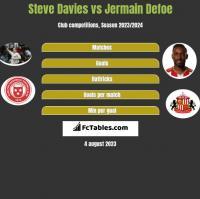 Steve Davies vs Jermain Defoe h2h player stats
