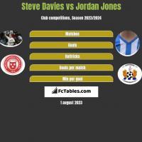 Steve Davies vs Jordan Jones h2h player stats