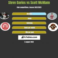 Steve Davies vs Scott McMann h2h player stats