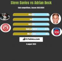 Steve Davies vs Adrian Beck h2h player stats