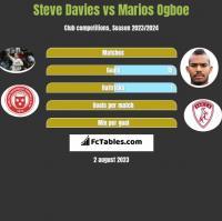 Steve Davies vs Marios Ogboe h2h player stats