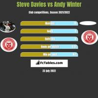 Steve Davies vs Andy Winter h2h player stats