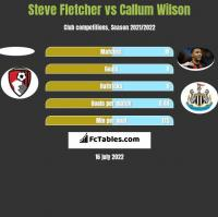 Steve Fletcher vs Callum Wilson h2h player stats