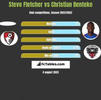Steve Fletcher vs Christian Benteke h2h player stats