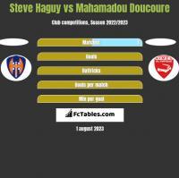 Steve Haguy vs Mahamadou Doucoure h2h player stats