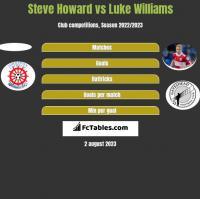 Steve Howard vs Luke Williams h2h player stats