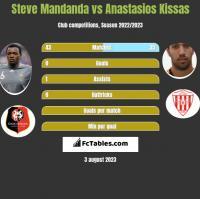Steve Mandanda vs Anastasios Kissas h2h player stats