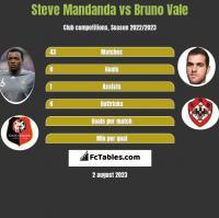 Steve Mandanda vs Bruno Vale h2h player stats