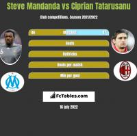 Steve Mandanda vs Ciprian Tatarusanu h2h player stats