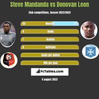 Steve Mandanda vs Donovan Leon h2h player stats