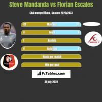 Steve Mandanda vs Florian Escales h2h player stats