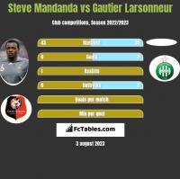 Steve Mandanda vs Gautier Larsonneur h2h player stats