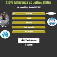 Steve Mandanda vs Jeffrey Baltus h2h player stats