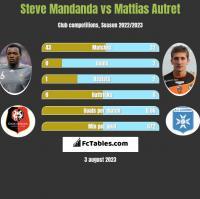 Steve Mandanda vs Mattias Autret h2h player stats