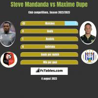 Steve Mandanda vs Maxime Dupe h2h player stats