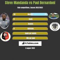 Steve Mandanda vs Paul Bernardoni h2h player stats