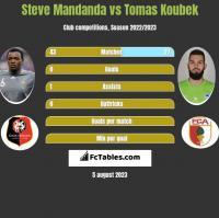 Steve Mandanda vs Tomas Koubek h2h player stats