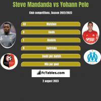 Steve Mandanda vs Yohann Pele h2h player stats