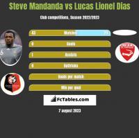 Steve Mandanda vs Lucas Lionel Dias h2h player stats