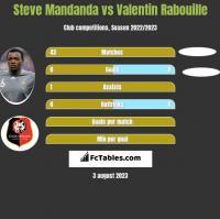 Steve Mandanda vs Valentin Rabouille h2h player stats
