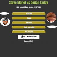 Steve Marlet vs Dorian Caddy h2h player stats