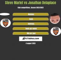 Steve Marlet vs Jonathan Delaplace h2h player stats