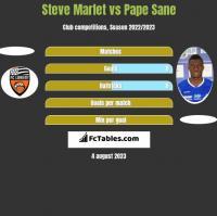 Steve Marlet vs Pape Sane h2h player stats