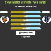 Steve Marlet vs Pierre-Yves Hamel h2h player stats