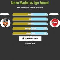 Steve Marlet vs Ugo Bonnet h2h player stats
