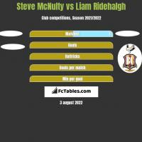 Steve McNulty vs Liam Ridehalgh h2h player stats