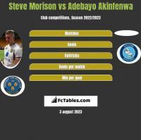 Steve Morison vs Adebayo Akinfenwa h2h player stats