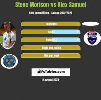 Steve Morison vs Alex Samuel h2h player stats