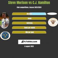 Steve Morison vs C.J. Hamilton h2h player stats