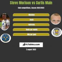 Steve Morison vs Curtis Main h2h player stats