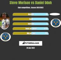 Steve Morison vs Daniel Udoh h2h player stats