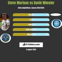 Steve Morison vs David Wheeler h2h player stats