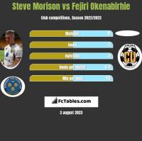 Steve Morison vs Fejiri Okenabirhie h2h player stats