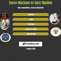 Steve Morison vs Gary Madine h2h player stats