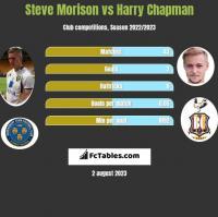 Steve Morison vs Harry Chapman h2h player stats