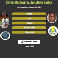 Steve Morison vs Jonathan Kodjia h2h player stats