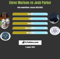 Steve Morison vs Josh Parker h2h player stats