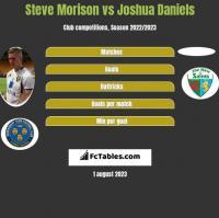 Steve Morison vs Joshua Daniels h2h player stats