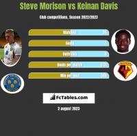 Steve Morison vs Keinan Davis h2h player stats