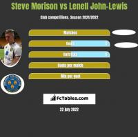 Steve Morison vs Lenell John-Lewis h2h player stats